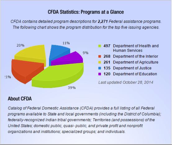 CFDA Stats