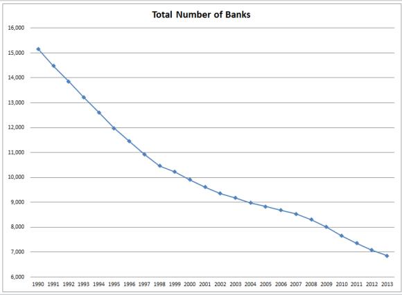 Total banks