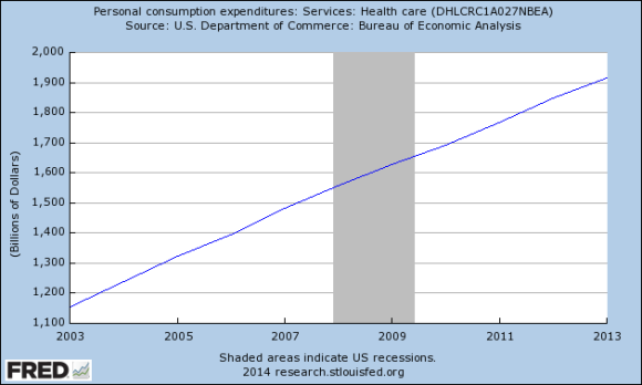 health care expenditures 10 years