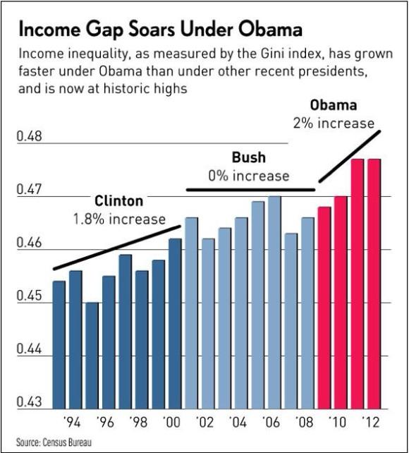 income gap under obama